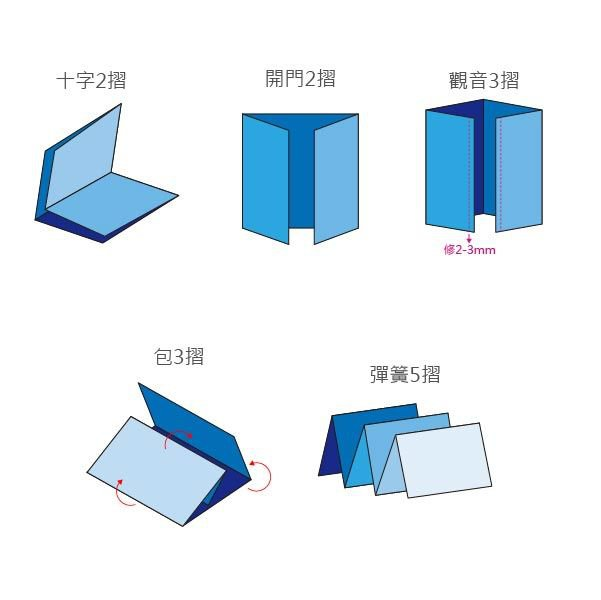 A3雪銅摺紙DM150g-雙面彩色傳單製作-雪銅紙廣告DM印刷